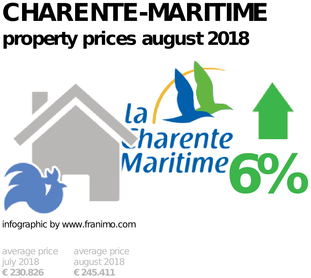 average property price in the region Charente-Maritime, August 2018