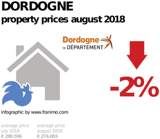 average property price in the region Dordogne, August 2018
