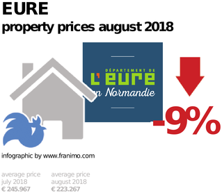 average property price in the region Eure, August 2018