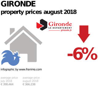 average property price in the region Gironde, August 2018
