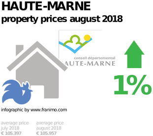 average property price in the region Haute-Marne, August 2018