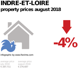 average property price in the region Indre-et-Loire, August 2018