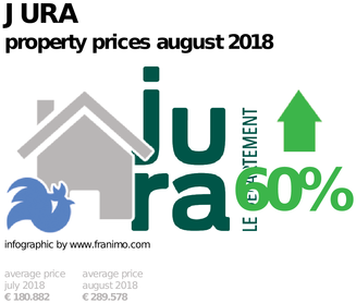average property price in the region Jura, August 2018