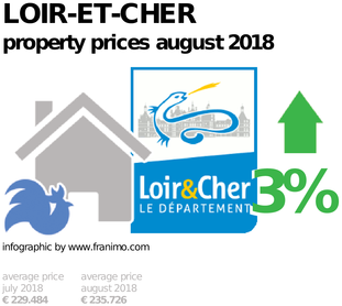 average property price in the region Loir-et-Cher, August 2018
