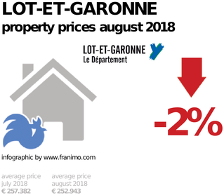 average property price in the region Lot-et-Garonne, August 2018