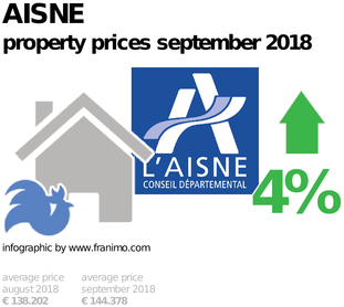 average property price in the region Aisne, September 2018