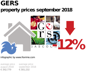 average property price in the region Gers, September 2018