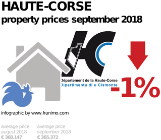 average property price in the region Haute-Corse, September 2018