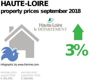 average property price in the region Haute-Loire, September 2018