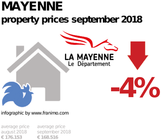 average property price in the region Mayenne, September 2018