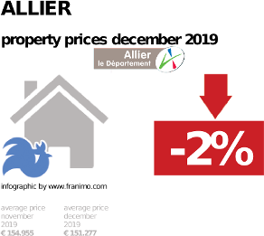 average property price in the region Allier, December 2019