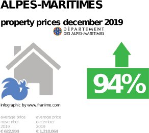 average property price in the region Alpes-Maritimes, December 2019