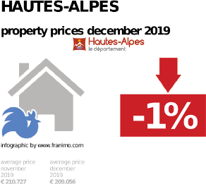 average property price in the region Hautes-Alpes, December 2019
