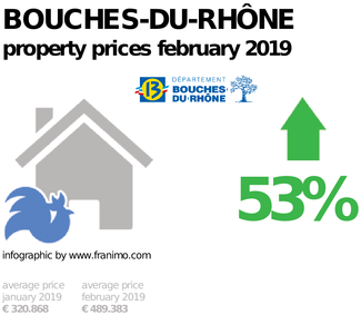 average property price in the region Bouches-du-Rhône, February 2019