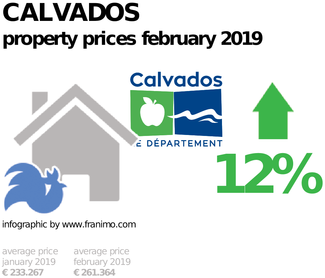 average property price in the region Calvados, February 2019