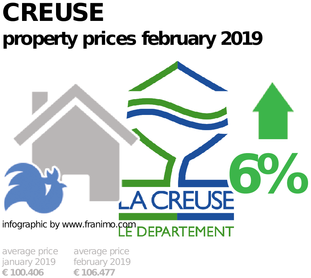 average property price in the region Creuse, February 2019