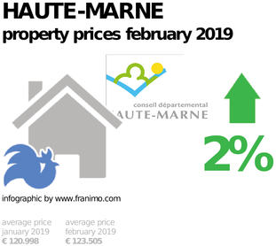average property price in the region Haute-Marne, February 2019