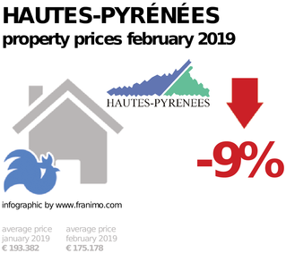 average property price in the region Hautes-Pyrénées, February 2019
