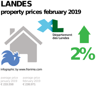average property price in the region Landes, February 2019