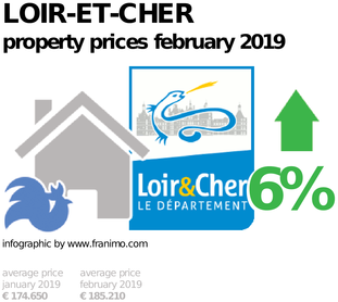 average property price in the region Loir-et-Cher, February 2019