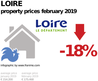average property price in the region Loire, February 2019