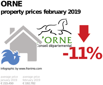 average property price in the region Orne, February 2019