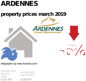 average property price in the region Ardennes, March 2019