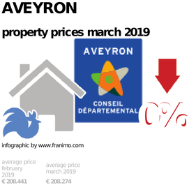average property price in the region Aveyron, March 2019