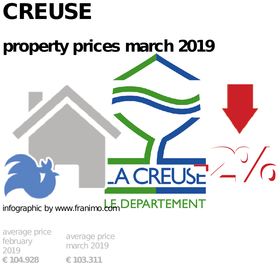 average property price in the region Creuse, March 2019
