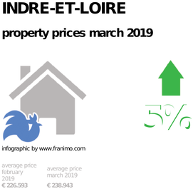 average property price in the region Indre-et-Loire, March 2019