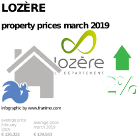 average property price in the region Lozère, March 2019