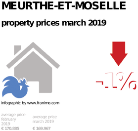average property price in the region Meurthe-et-Moselle, March 2019