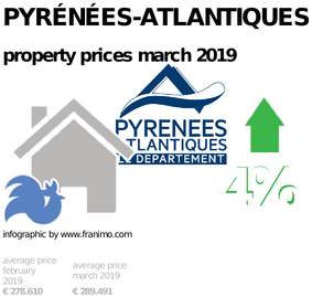 average property price in the region Pyrénées-Atlantiques, March 2019