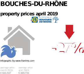 average property price in the region Bouches-du-Rhône, April 2019