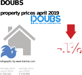 average property price in the region Doubs, April 2019