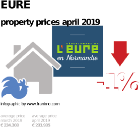 average property price in the region Eure, April 2019