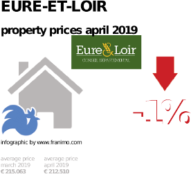 average property price in the region Eure-et-Loir, April 2019