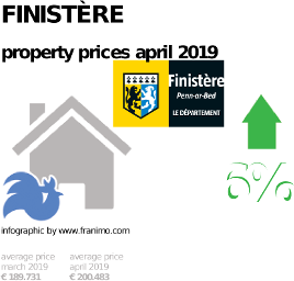 average property price in the region Finistère, April 2019