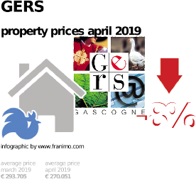 average property price in the region Gers, April 2019