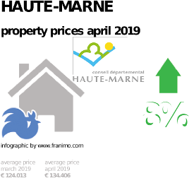 average property price in the region Haute-Marne, April 2019