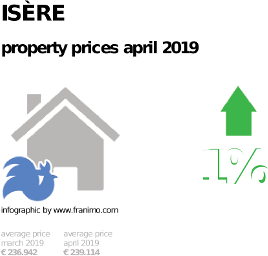 average property price in the region Isère, April 2019