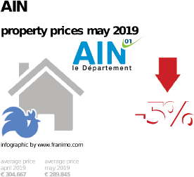 average property price in the region Ain, May 2019