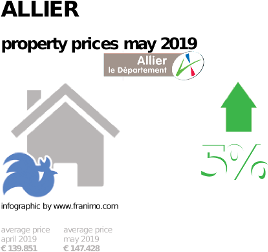 average property price in the region Allier, May 2019
