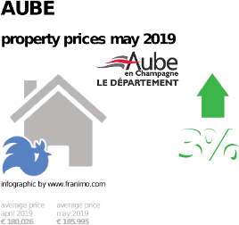 average property price in the region Aube, May 2019
