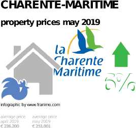 average property price in the region Charente-Maritime, May 2019