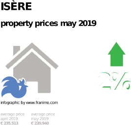 average property price in the region Isère, May 2019