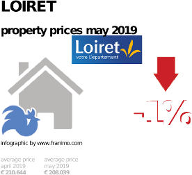 average property price in the region Loiret, May 2019