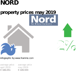 average property price in the region Nord, May 2019