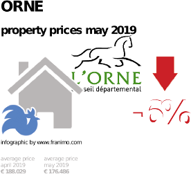 average property price in the region Orne, May 2019