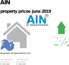 average property price in the region Ain, June 2019